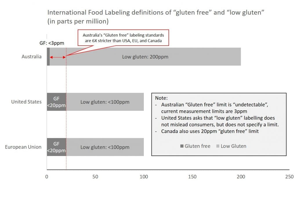 What does gluten free mean? Gluten free definition by country. parts per million.